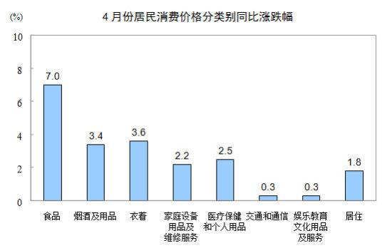 4月份居民消费价格分类别同比涨跌幅