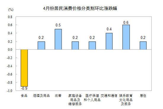 4月份居民消费价格分类别环比涨跌幅