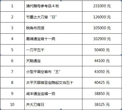 中国古钱币价格表_
