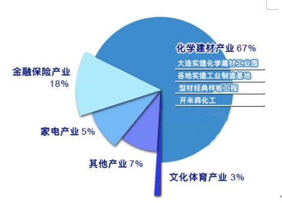 实德产业结构(来自实德网站)