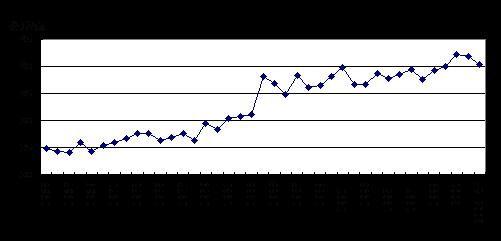 图五:1965年以来全球棉花单产变化图