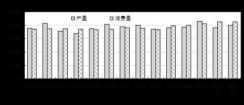 图六:世界棉花产消量对比图