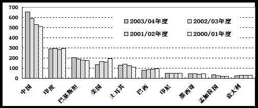 图八:世界棉花消费量前十国消费量对比图