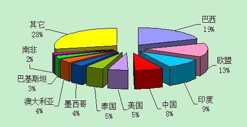 单位:%数据来源:美国农业部(图中数据为04/05榨季产量)制图:郑州商品交易所