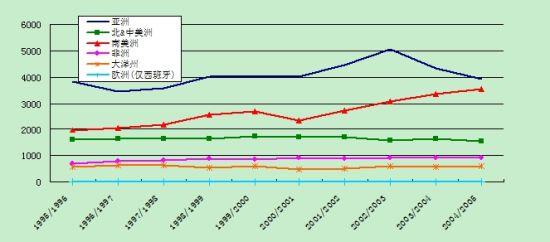数据来源:中国食糖网 制图:郑州商品交易所