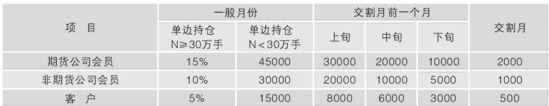 注:表中期货公司会员的持仓限额为基数,交易所可根据净资产和经营情况调整其限仓数额。