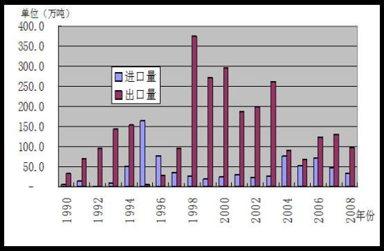 1996-2008年我国大米进出口量 (单位:万吨)