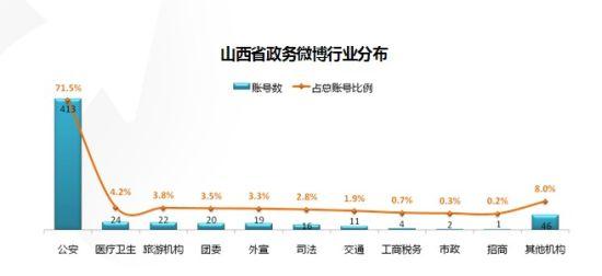 1山西省政务微博行业分布.jpg