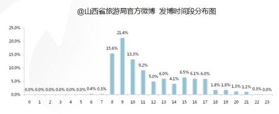 @山西省旅游局官方微博 发博时间段分布图
