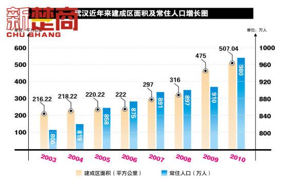 中国建国后的战争_建国后人口增长图