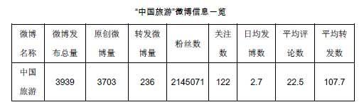 """""""中国旅游""""帐号发布微博3939条"""