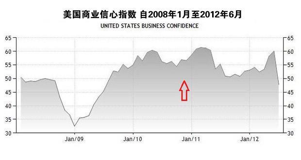商业信心指数 红色箭头处为QE2开启时间
