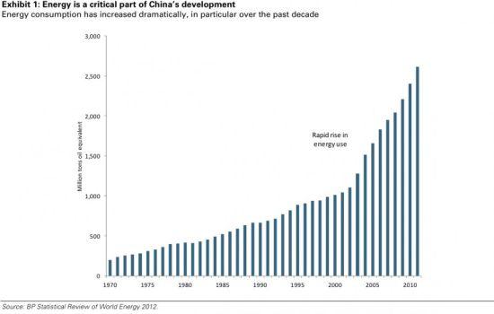 图1 1970-2010年中国能源消费增速