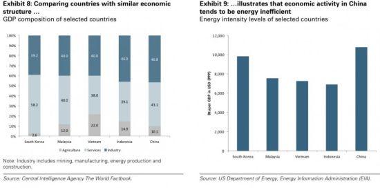图4 中国与GDP构成类似的经济体的能源使用比较