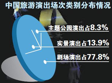 中国旅游演出场次类别分布情况