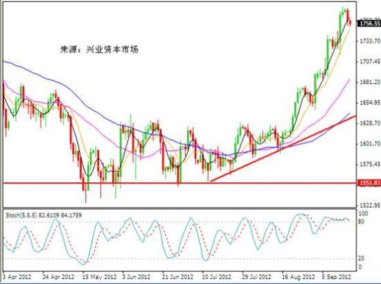 兴业投资:黄金高位回落 短期或进一步回调