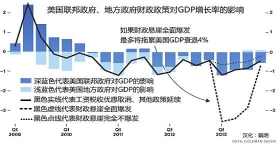 图二:财政悬崖影响的三种假设