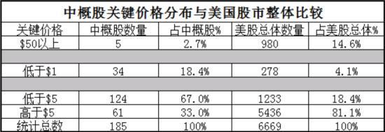 中概股关键价格分布与美股整体状况比较表