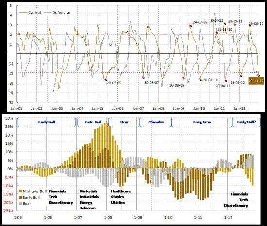 周期类股票和防守型股票普跌至极值,反映出一个重要的市场底部。