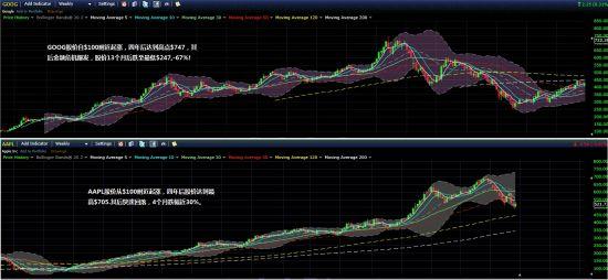 (图四)谷歌与苹果股价头部形成过程比较图