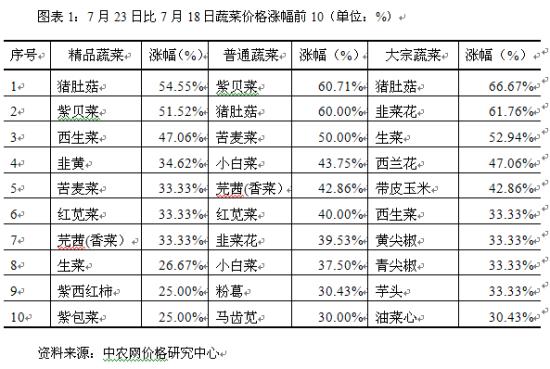 7月23日深圳海吉星蔬菜价格_市场动态_新浪财