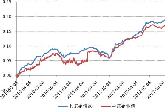 上证企业债30指数 VS 中证企业债指数