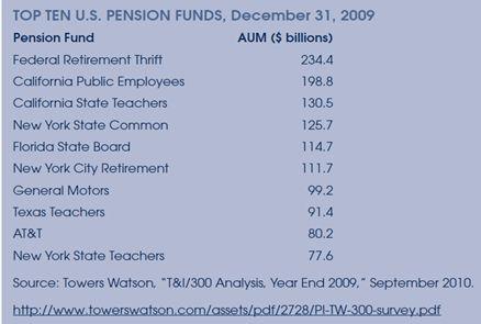 图一)全美十大养老基金