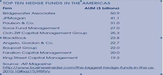 图二)全美十大对冲基金