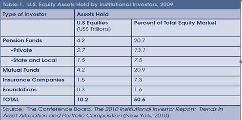 图四)机构投资者持股比例