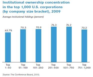 图五)全美1000家大公司机构投资者持股比例