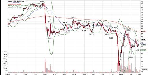 图九)HLF股价大幅波动走势图
