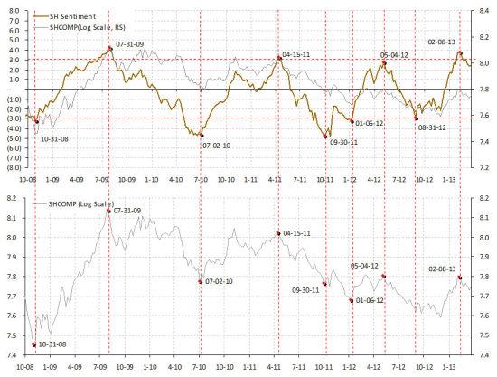 焦点图表3:2月的首周是2013年上半年的峰值,或一个非常接近峰值的水平
