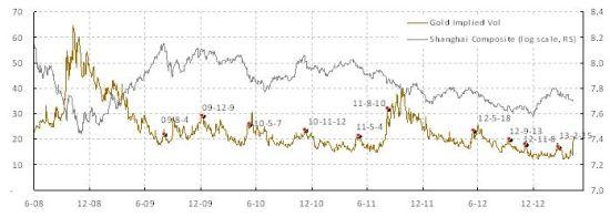 焦点图表3:金价的隐含波动率持续上升,预示着上海股市交易波动率将上扬。