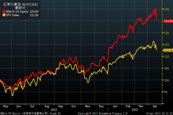 过去一年时间伯克希尔股价(红色)跑赢美股大盘