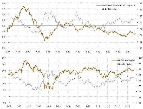 焦点图表1:美元升值将对中国市场的运行构成阻力