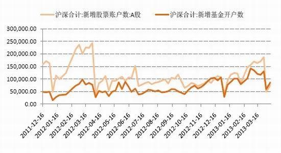 外冲击 股指多空博弈趋势难定(2)|国信|期货|货币
