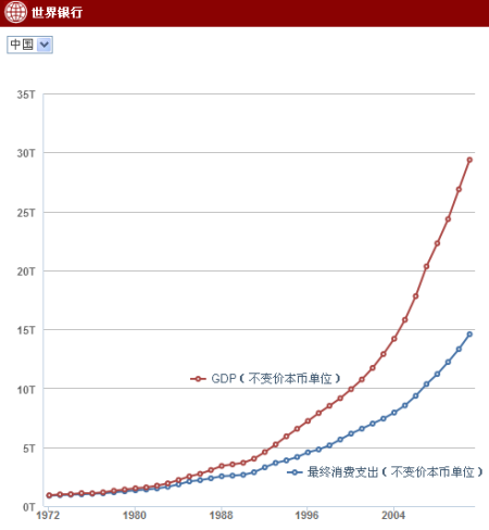 gdp变化图_12张图告诉你上周最重要的全球经济数据