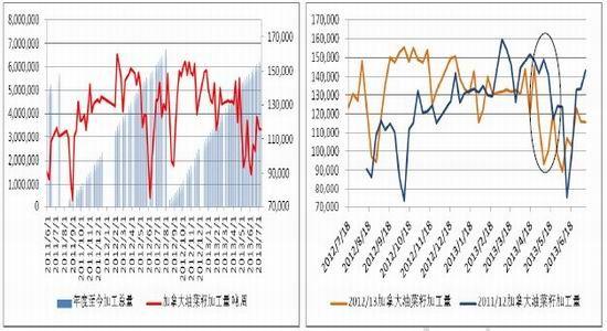北京中期:远期弱势菜粕反弹困难重重