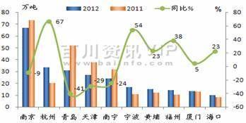 2013年1、2月沥青产量(分所属 )
