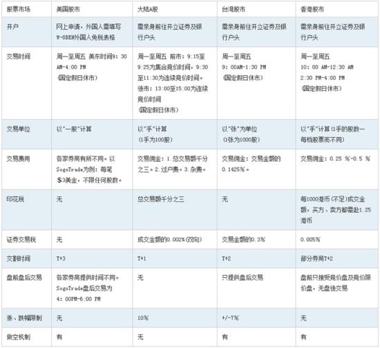 美中臺港股市比較表