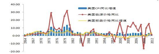 图1:美国的CPI、能源价格、服装价格(%),数据来源:WIND