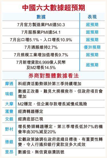 中国六大经济数据超预期券商转向看好