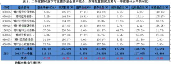 博时基金:二季度净值大幅下挫 转债配比仍逾4