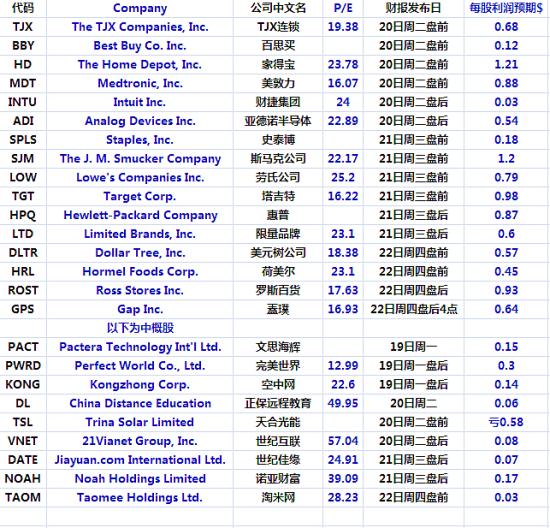 美股本周(8月19-23日)重要财报预告