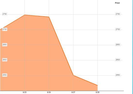 迪拜DFM股市一周表现