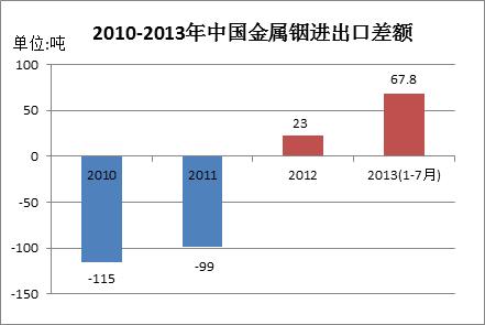 数据来源:海关总署,中国有色金属工业协会铟铋锗分会