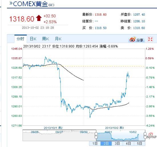 国际黄金现U型大逆转上涨2.6%攻上1300美元