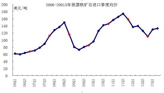 除2008年、2011年和2012年四季度我国海关统计的铁矿石进口均价低于前三季度外,其他各年四季度铁矿石进口均价均高于前三季度。