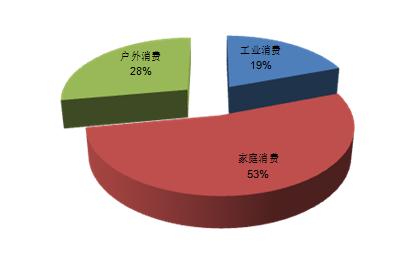 数据来源:东方艾格