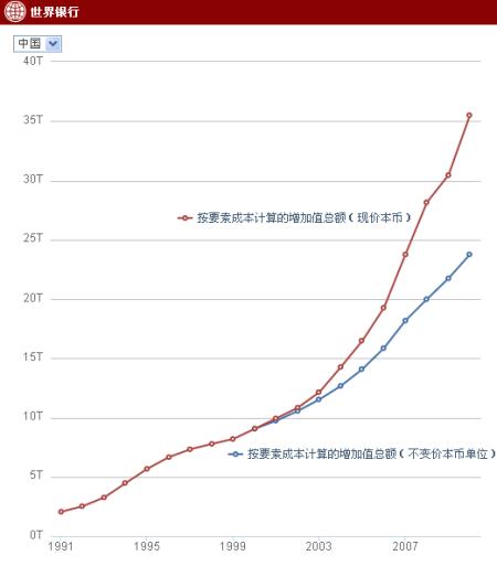北京历年gdp_中国历年gdp增长率图